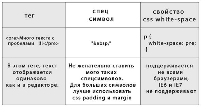 Как сделать тег пробела в HTML: + спецсимвол