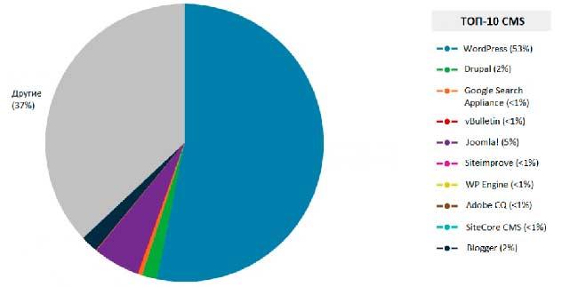 WordPress блог: диаграмма топ 10 CMS