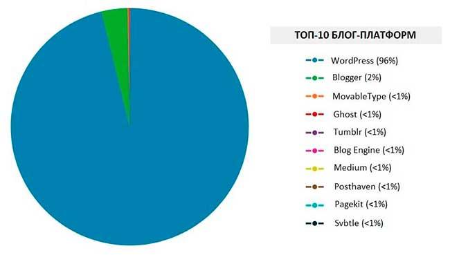 WordPress блог: диаграмма Топ 10 Блог плотформ