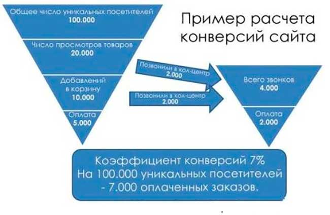 методы продвижения интернет-магазина: конверсия
