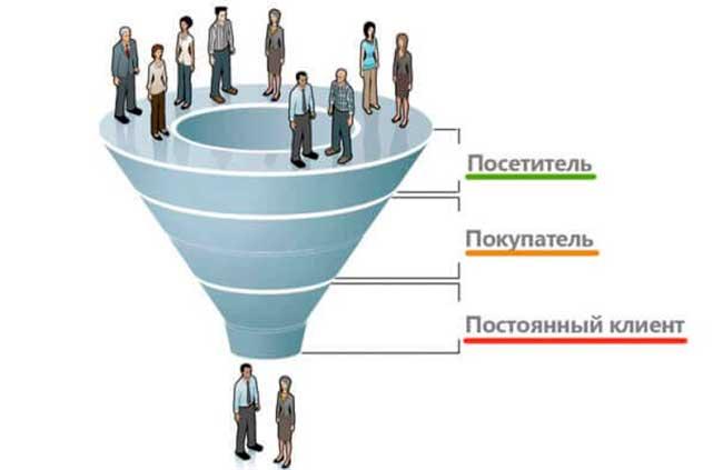 методы продвижения интернет-магазина: воронка продаж