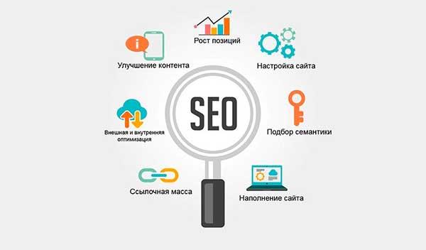 Поисковая оптимизация SEO: внедрение